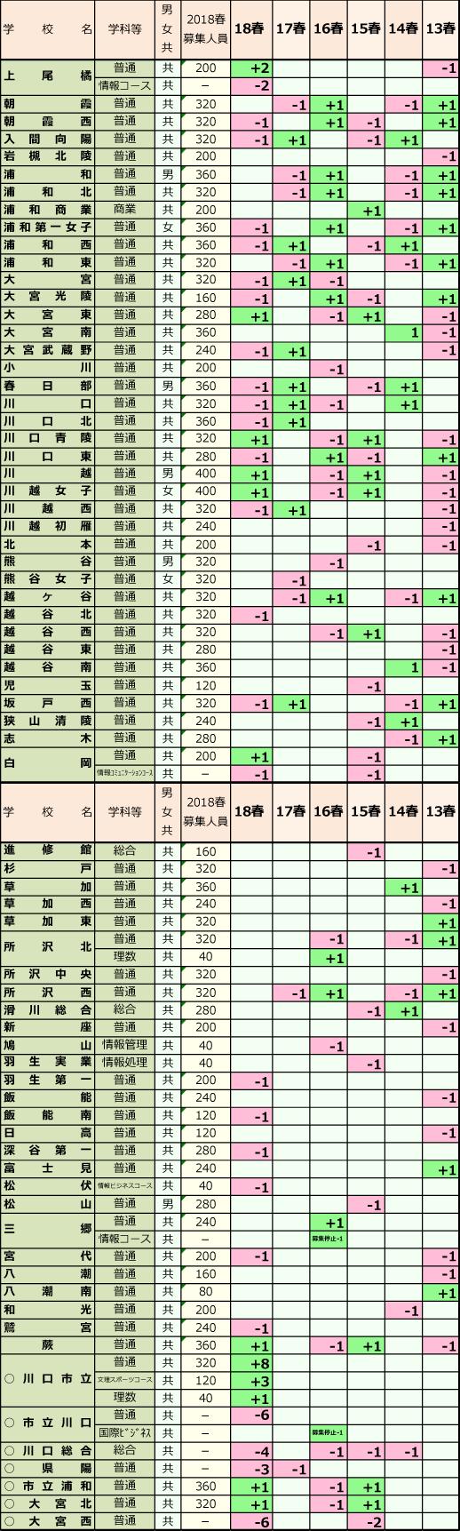入試 倍率 千葉 県 高校