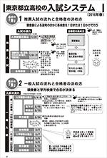 東京都立高校の 入試システム・入試制度