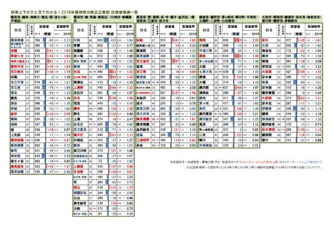 倍率 高校 入試 2021 神奈川 県立
