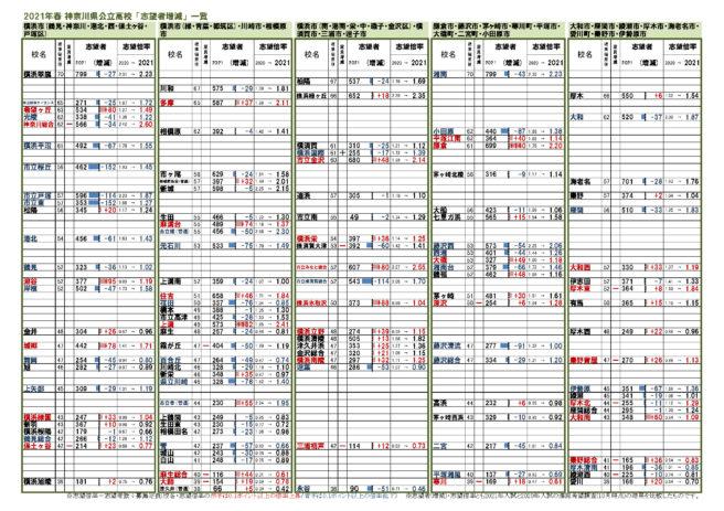 入試 公立 2021 神奈川 県 倍率 高校