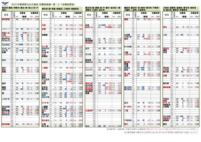公立 神奈川 2021 県 速報 倍率 高校