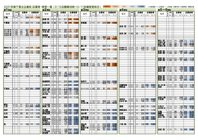 千葉 県 公立 高校 入試 2021 倍率