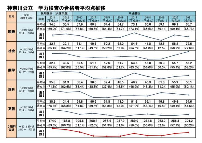 県 入試 2021 神奈川 公立 高校 2021神奈川県公立高等学校入試合格状況から『よみとる3つの真実』